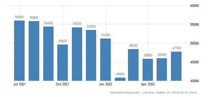 China Imports of Electronic Integrated Circuits