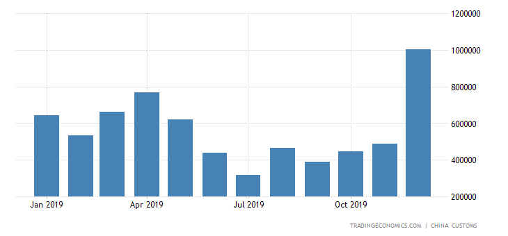 China Imports of Fuel Oil