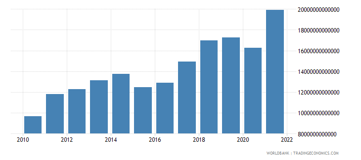 china imports of goods and services current lcu wb data