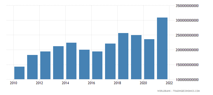 china imports of goods and services us dollar wb data