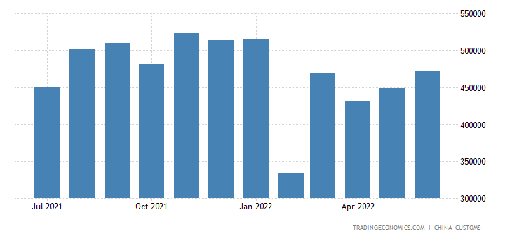 China Imports of Insulated Wire Or Cable