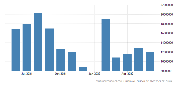 China Imports of Iron Ores & Concentrate