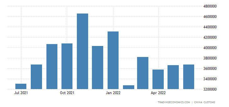 China Imports of Iron & Steel