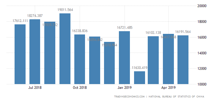 China Imports of Machinery and Equipments
