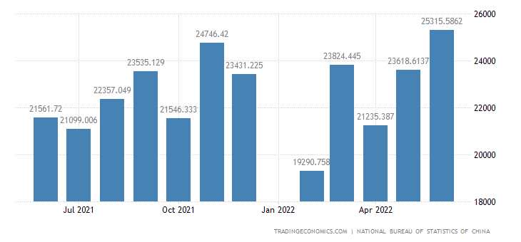 China Imports of Manufactured Goods, Chemicals and Rela