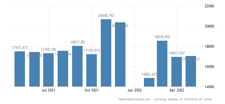 China Imports of Manufactured Goods, Classified Chiefly