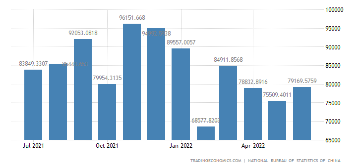 China Imports of Manufactured Goods, Machinery and Tran