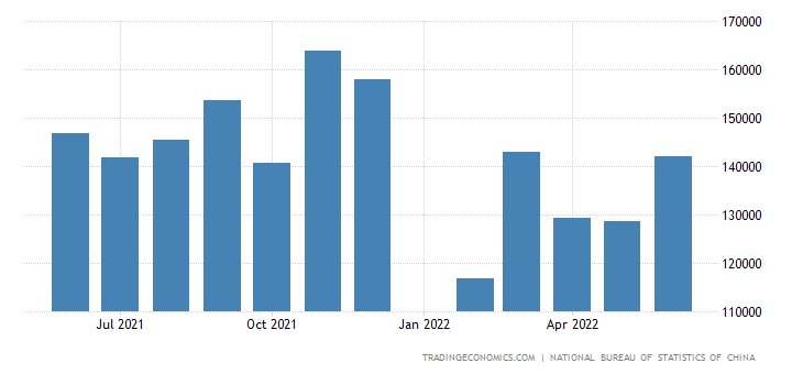 China Imports of Manufactured Goods