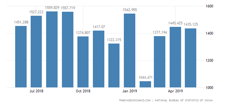 China Imports of Metalwork