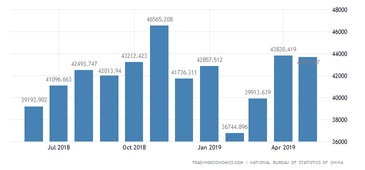China Imports of Mineral Products