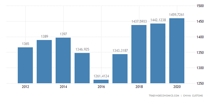 China Imports of Miscellaneous Products