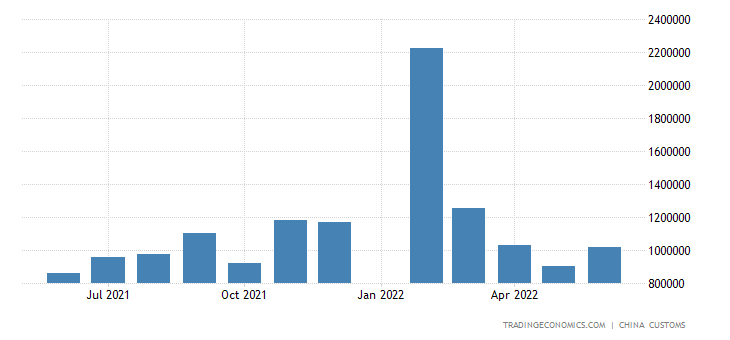 China Imports of Natural & Synthetic Rubber(including L