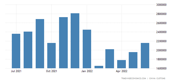 China Imports of Parts of Automatic Data Proc.equip.
