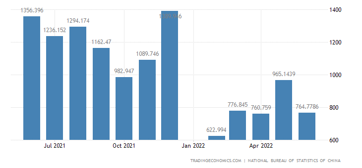 China Imports of Primary Products - Animal & Vegetable