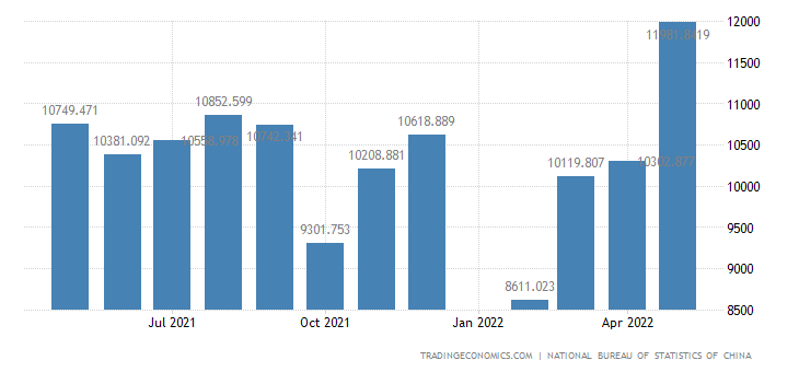 China Imports of Primary Products - Food & Live Animals