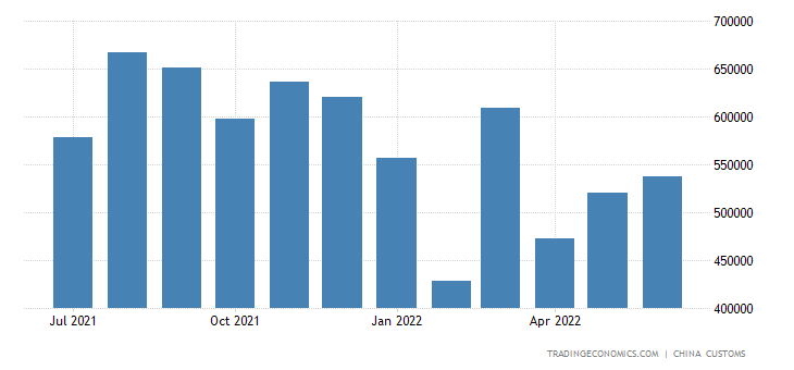 China Imports of Printing, Binding Machinery & Parts