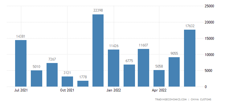 China Imports of Special Automobiles