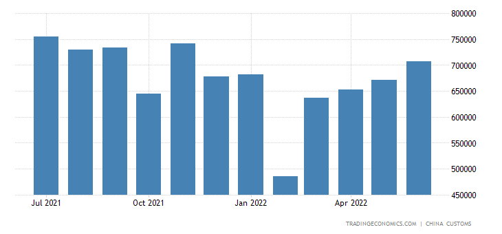 China Imports of Wood