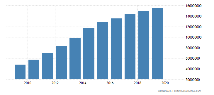 china international tourism number of departures wb data