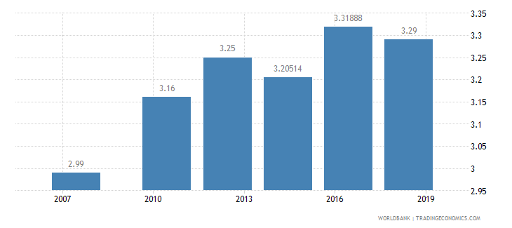 china logistics performance index efficiency of customs clearance process 1 low to 5 high wb data