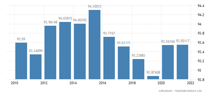 china manufactures exports percent of merchandise exports wb data