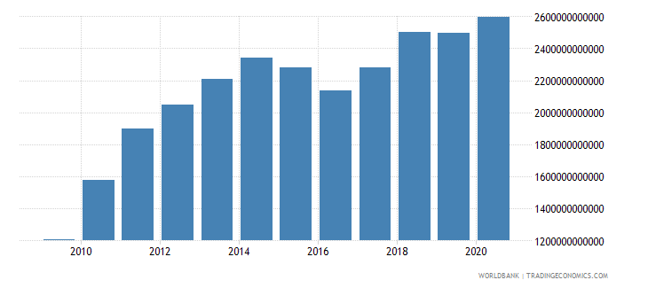 china merchandise exports by the reporting economy us dollar wb data