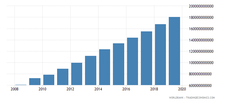 china military expenditure current lcu wb data