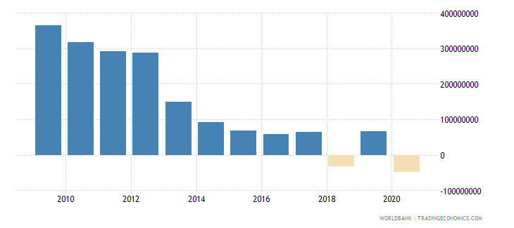 china net bilateral aid flows from dac donors france us dollar wb data
