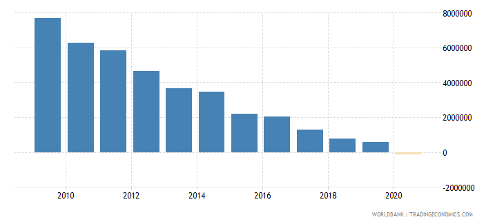 china net official flows from un agencies undp us dollar wb data