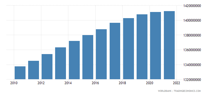 china population total wb data
