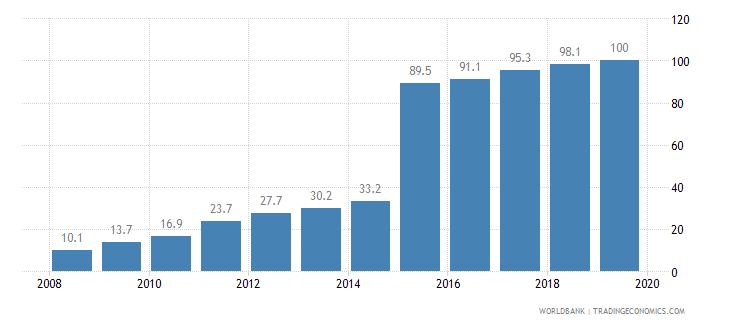 china public credit registry coverage percent of adults wb data