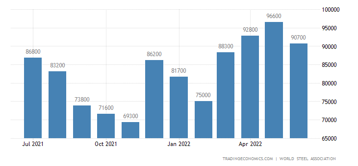 China Steel Production