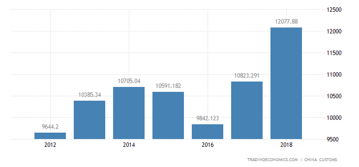 China Total Exports of Machinery and Transport Equipment