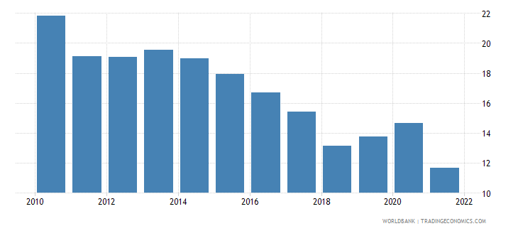china total reserves in months of imports wb data