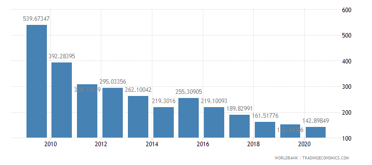 china total reserves percent of total external debt wb data