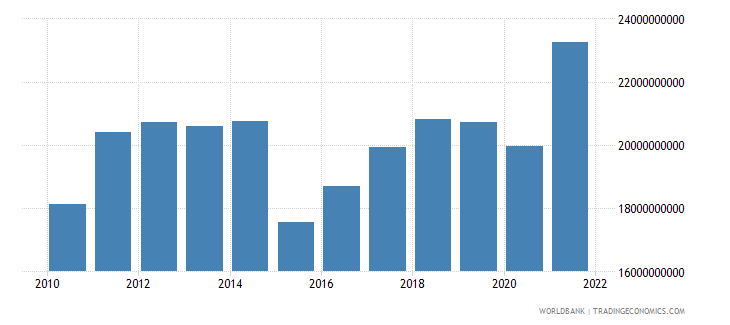 colombia agriculture value added us dollar wb data