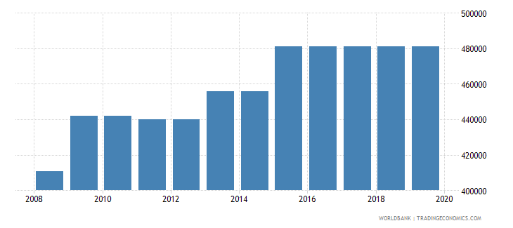 colombia armed forces personnel total wb data