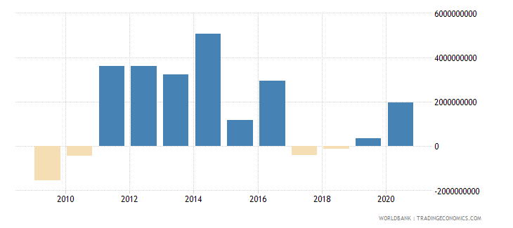 colombia changes in inventories us dollar wb data