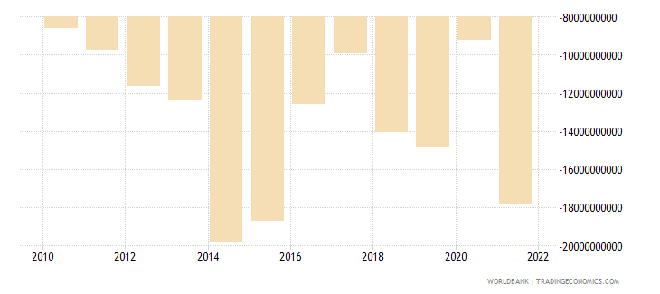 colombia current account balance bop us dollar wb data
