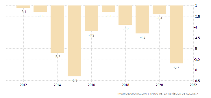 Colombia Current Account to GDP