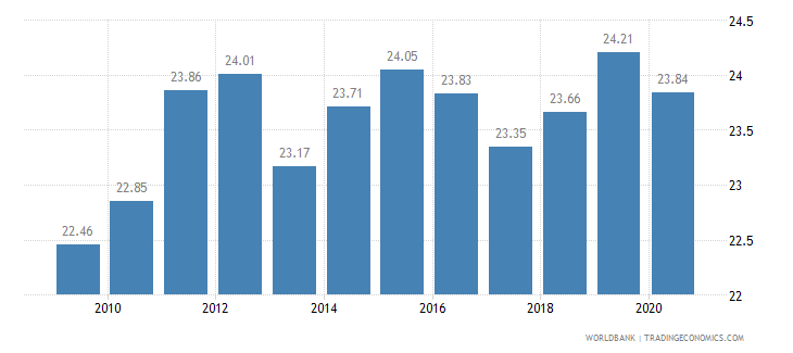 colombia employees industry male percent of male employment wb data