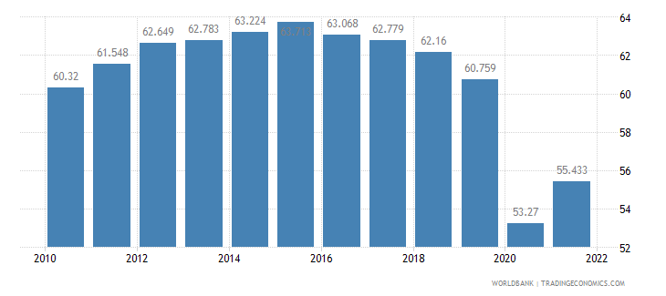 colombia employment to population ratio 15 plus  total percent wb data