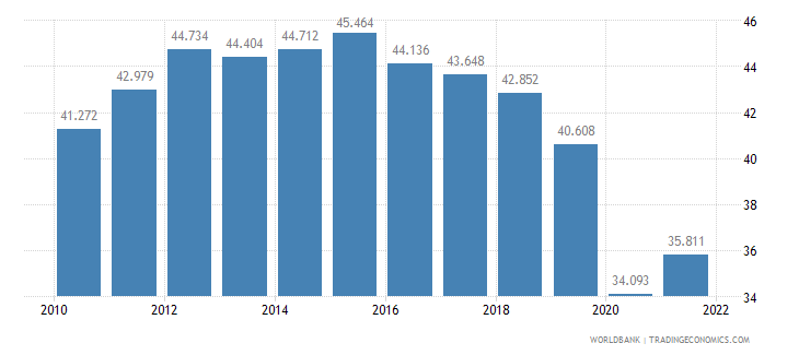 colombia employment to population ratio ages 15 24 total percent wb data
