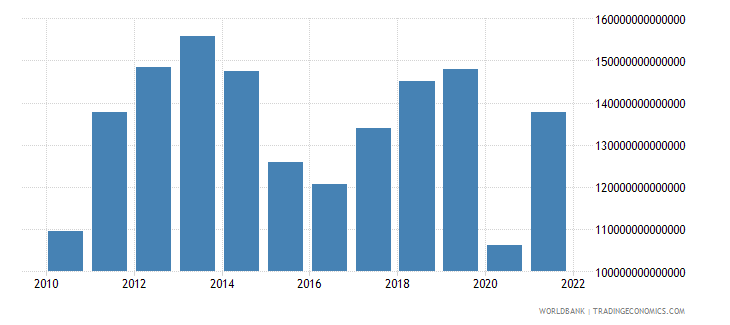 colombia exports as a capacity to import constant lcu wb data