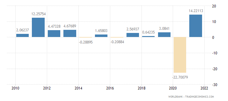 colombia exports of goods and services annual percent growth wb data