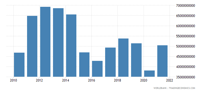 colombia exports of goods and services bop us dollar wb data