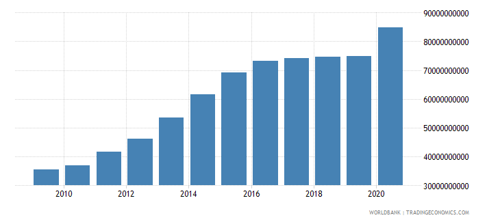colombia external debt stocks public and publicly guaranteed ppg dod us dollar wb data