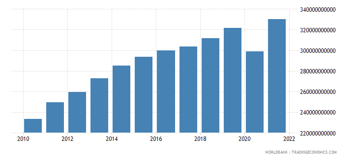 colombia gdp constant 2000 us dollar wb data