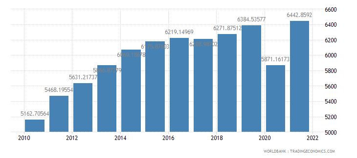 colombia gdp per capita constant 2000 us dollar wb data