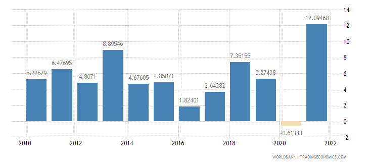 colombia general government final consumption expenditure annual percent growth wb data